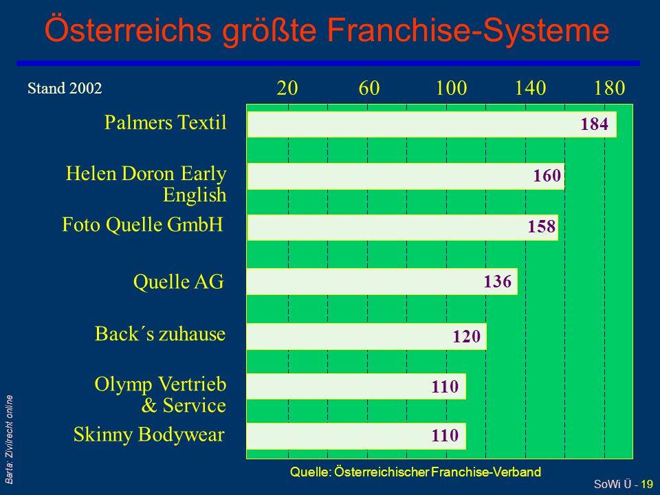Österreichs größte Franchise-Systeme