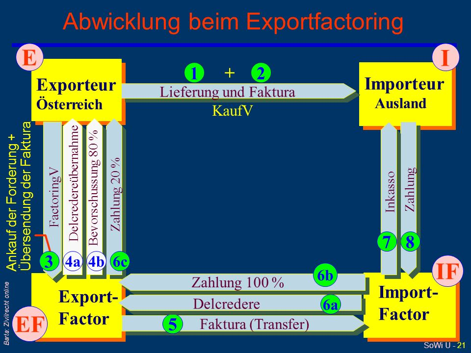 Abwicklung beim Exportfactoring