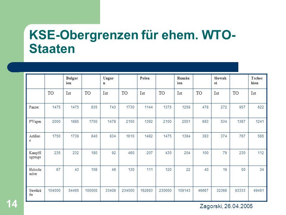 KSE-Obergrenzen für ehem. WTO-Staaten