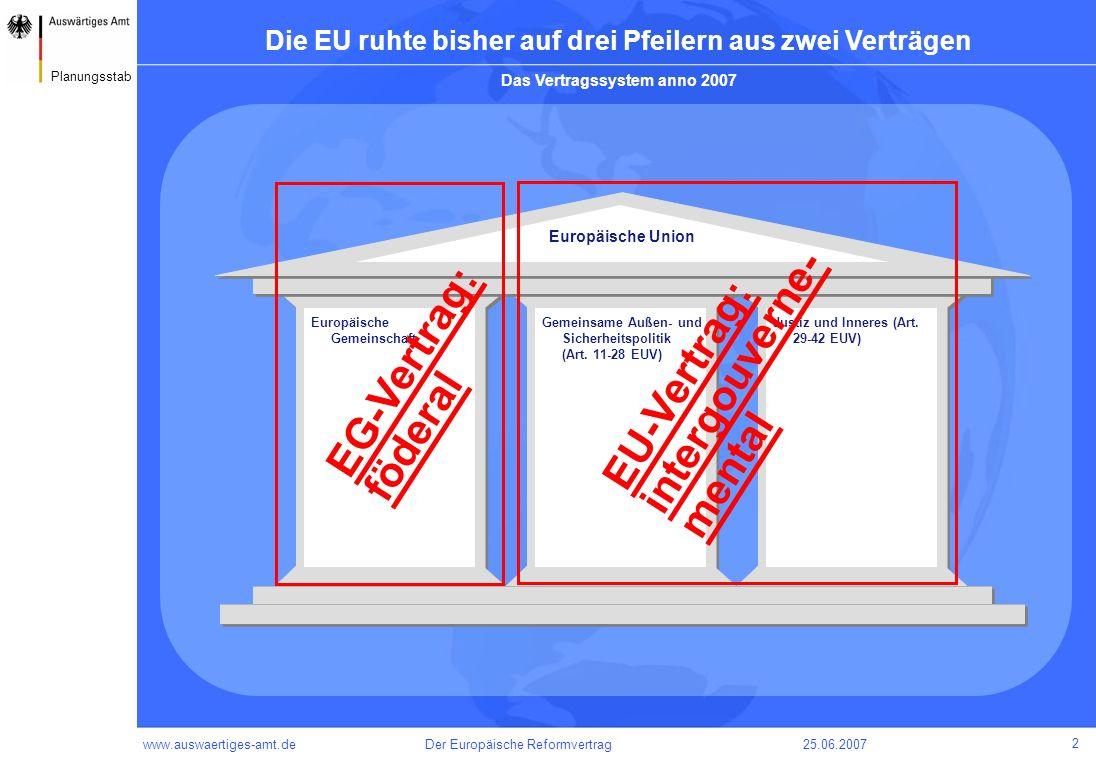 intergouverne- EU-Vertrag: EG-Vertrag: föderal mental