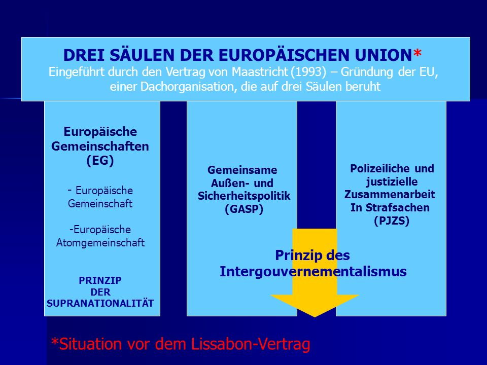 DREI SÄULEN DER EUROPÄISCHEN UNION* Intergouvernementalismus