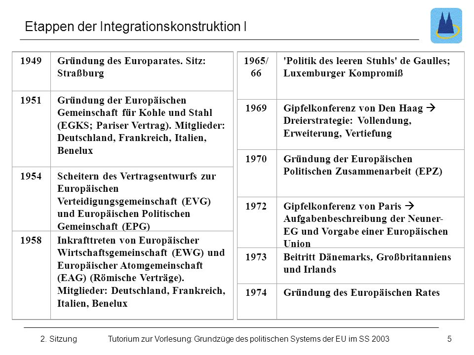 Etappen der Integrationskonstruktion I