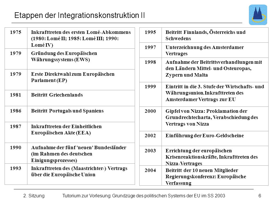 Etappen der Integrationskonstruktion II