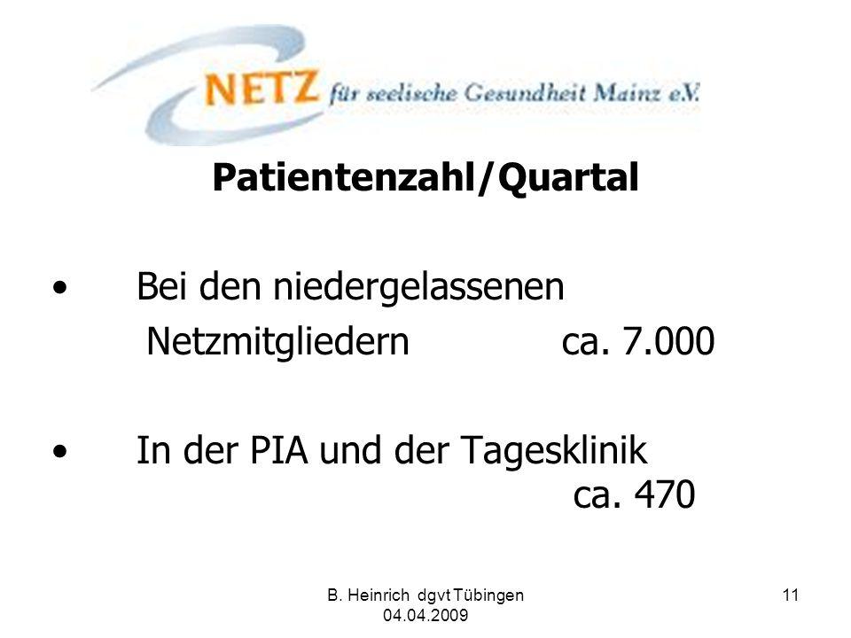 Patientenzahl/Quartal Bei den niedergelassenen