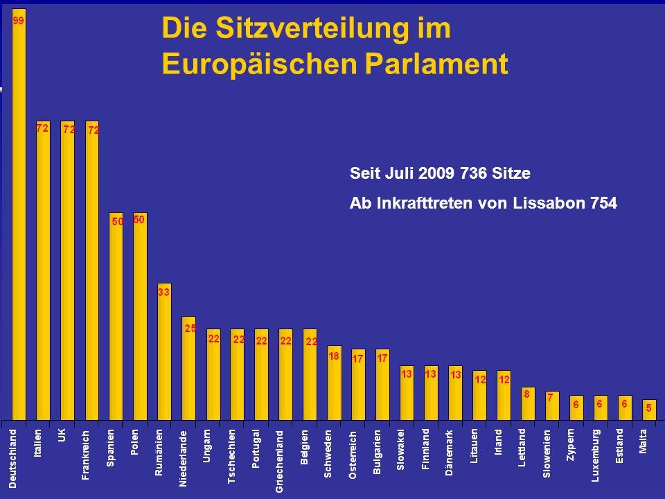 Die Sitzverteilung im Europäischen Parlament