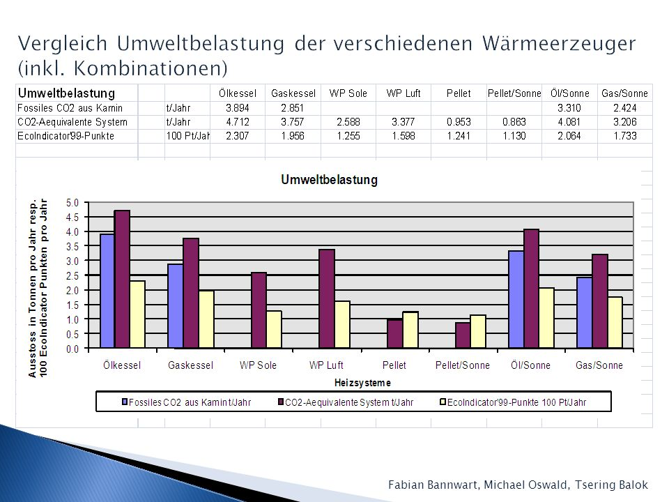 Vergleich Umweltbelastung der verschiedenen Wärmeerzeuger (inkl
