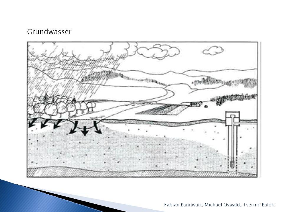 Grundwasser Fabian Bannwart, Michael Oswald, Tsering Balok