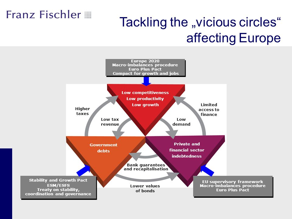 "Tackling the ""vicious circles affecting Europe"