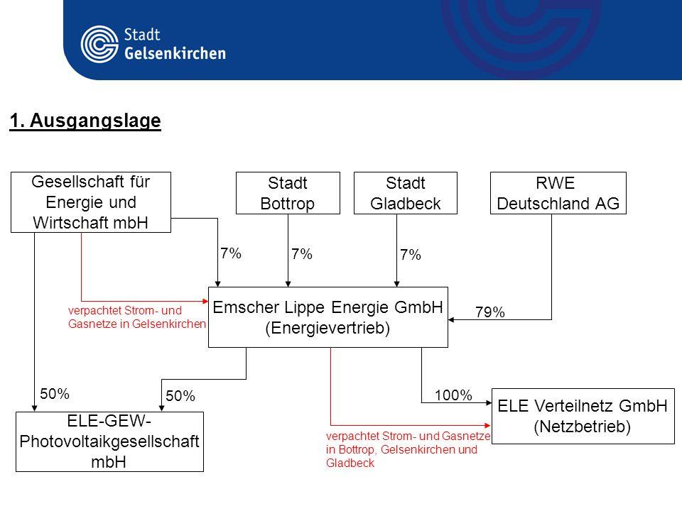 1. Ausgangslage Emscher Lippe Energie GmbH (Energievertrieb)