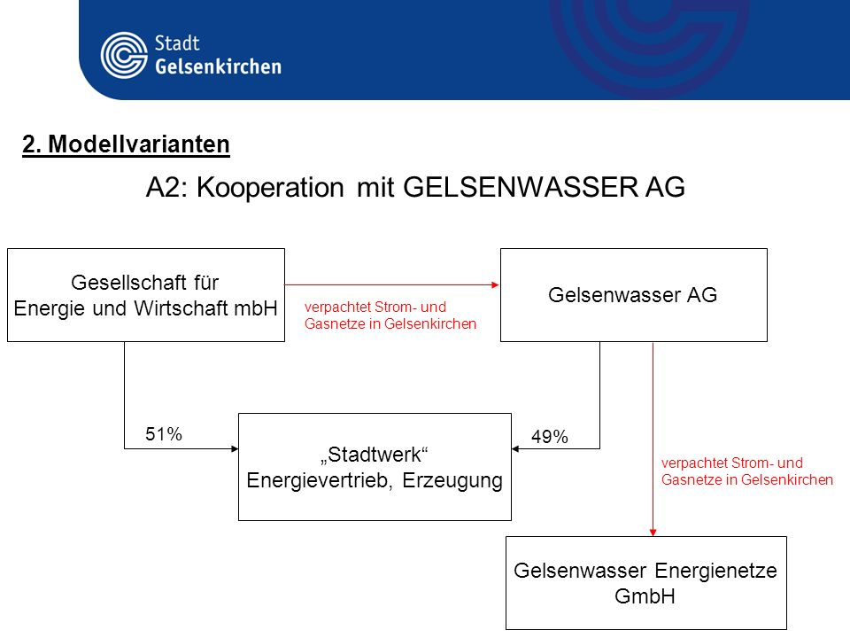 A2: Kooperation mit GELSENWASSER AG