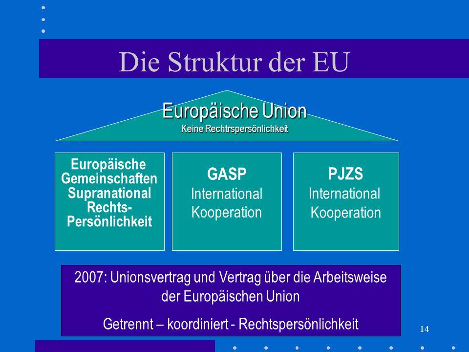 Die Struktur der EU Europäische Union GASP PJZS International