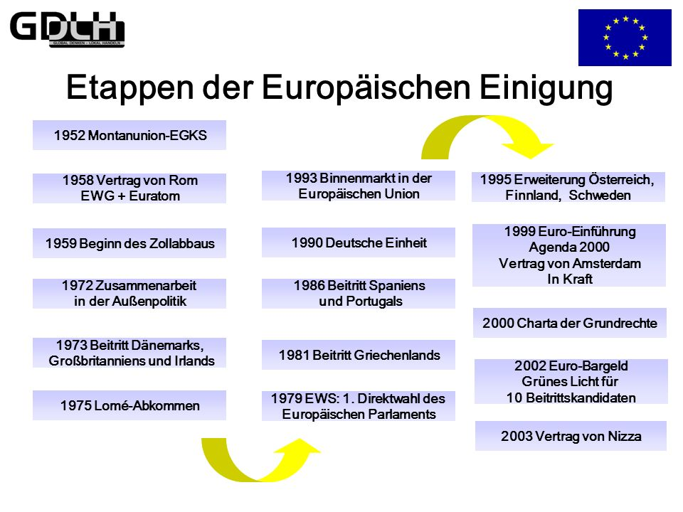 Etappen der Europäischen Einigung