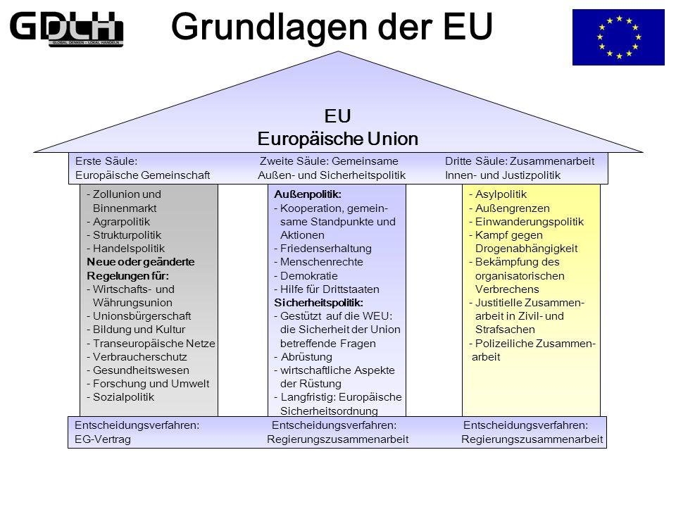 Grundlagen der EU EU Europäische Union