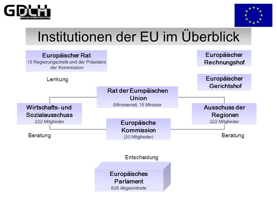Institutionen der EU im Überblick