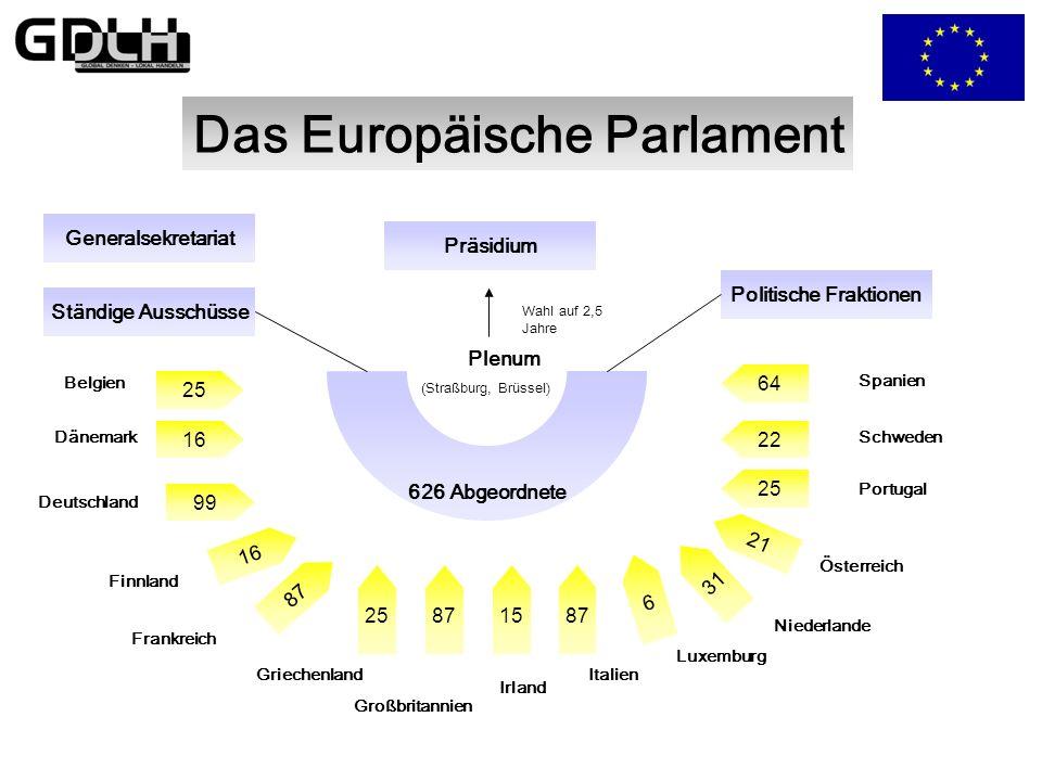 Das Europäische Parlament Politische Fraktionen