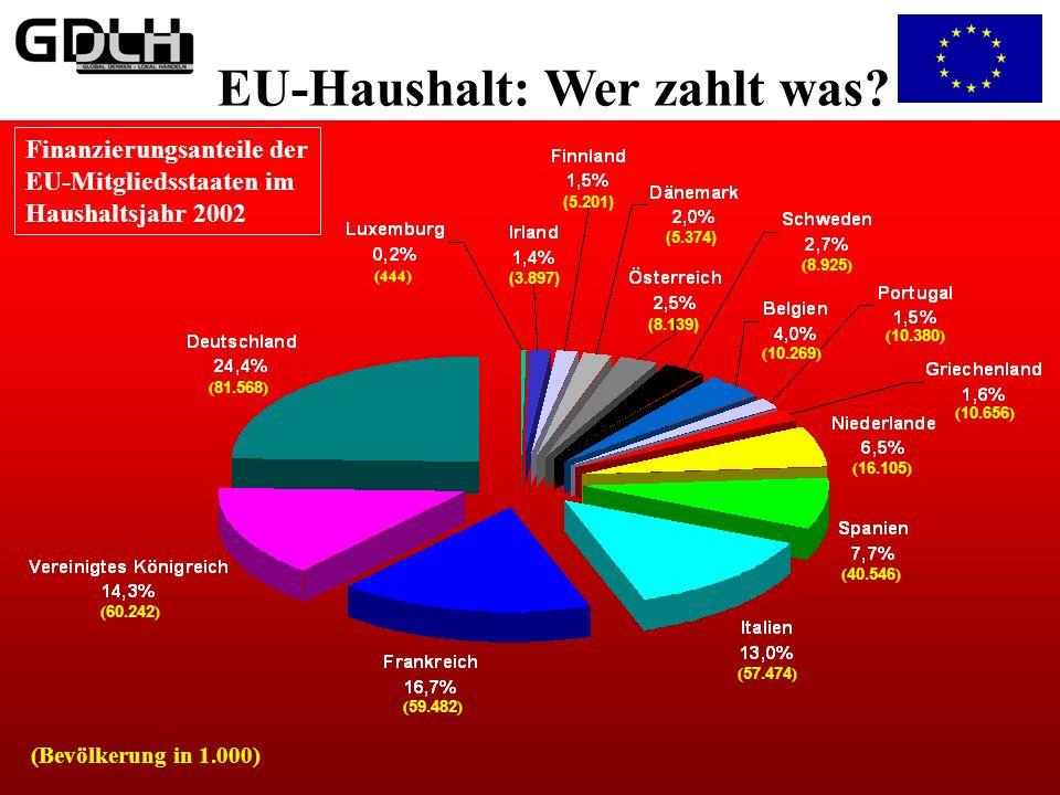 EU-Haushalt: Wer zahlt was