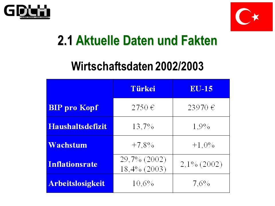 2.1 Aktuelle Daten und Fakten