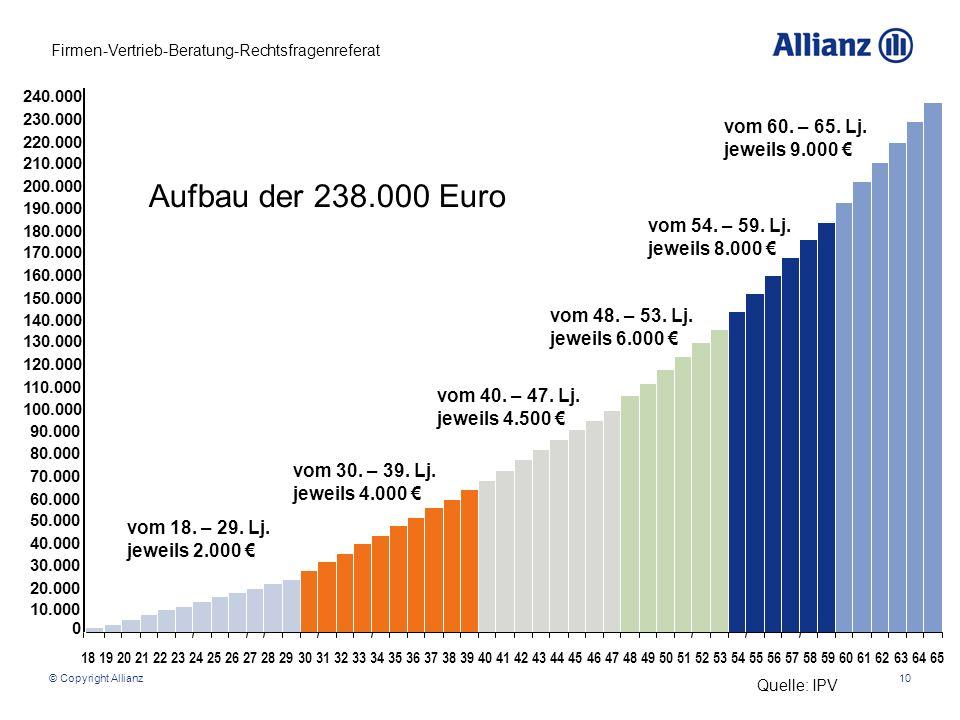 Aufbau der 238.000 Euro vom 60. – 65. Lj. jeweils 9.000 €