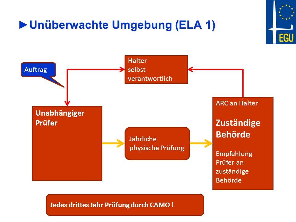 Unüberwachte Umgebung (ELA 1)