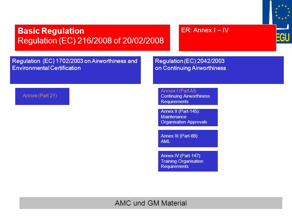 Basic Regulation Regulation (EC) 216/2008 of 20/02/2008