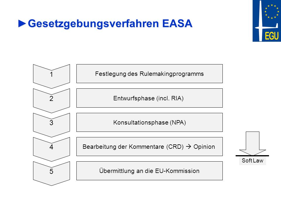 Gesetzgebungsverfahren EASA