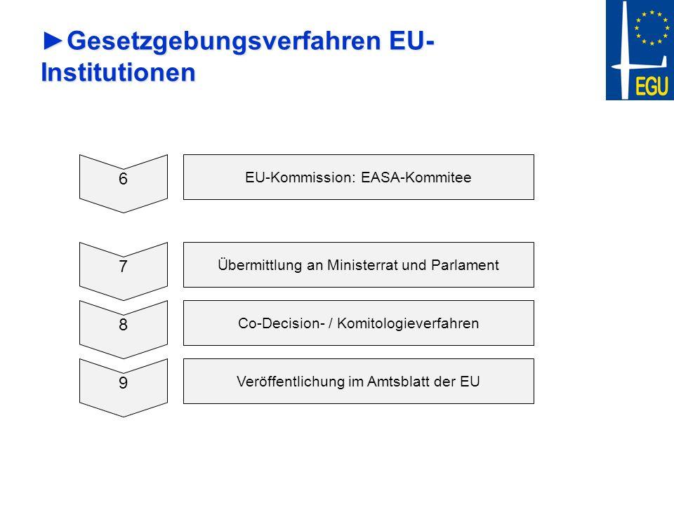 Gesetzgebungsverfahren EU-Institutionen