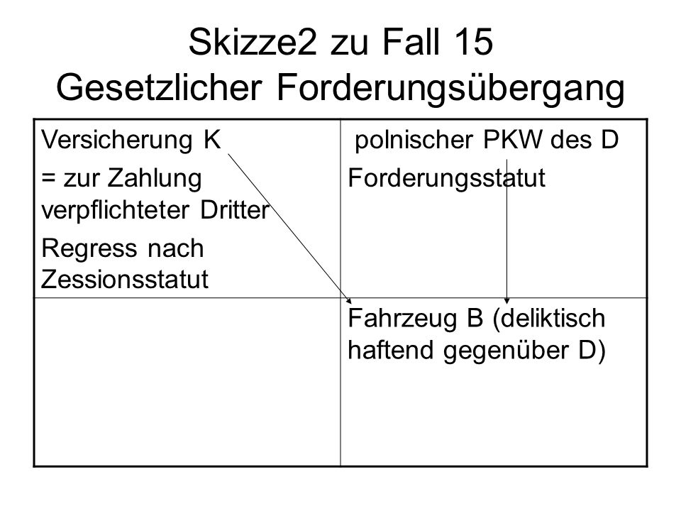 Skizze2 zu Fall 15 Gesetzlicher Forderungsübergang