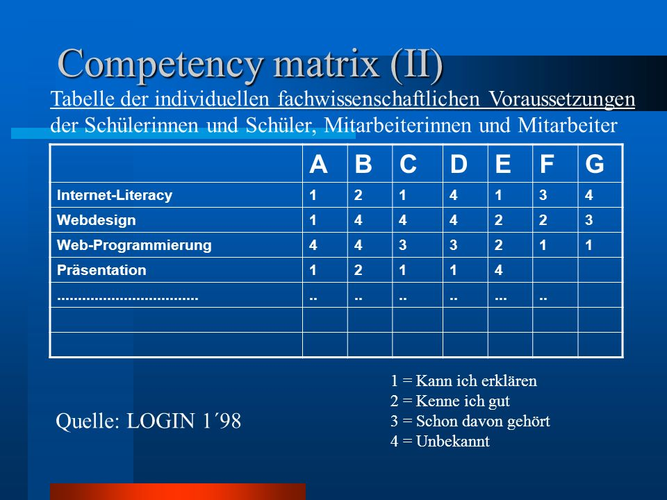 Competency matrix (II)