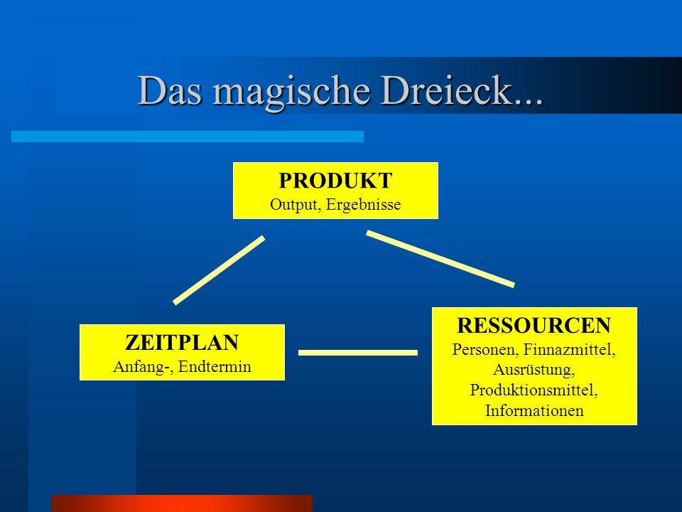 Das magische Dreieck... PRODUKT Output, Ergebnisse