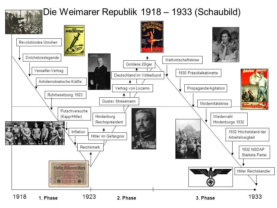 Die Weimarer Republik 1918 – 1933 (Schaubild)