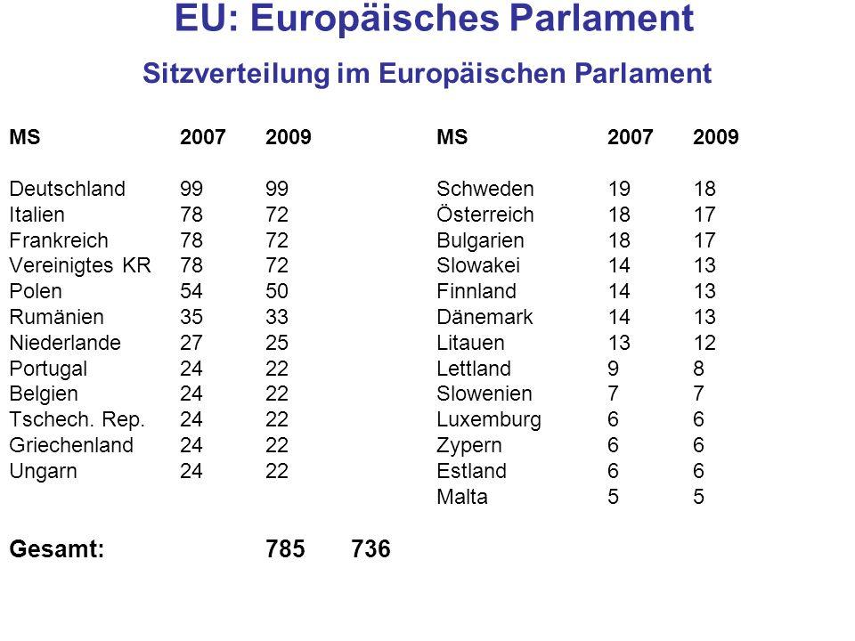 EU: Europäisches Parlament