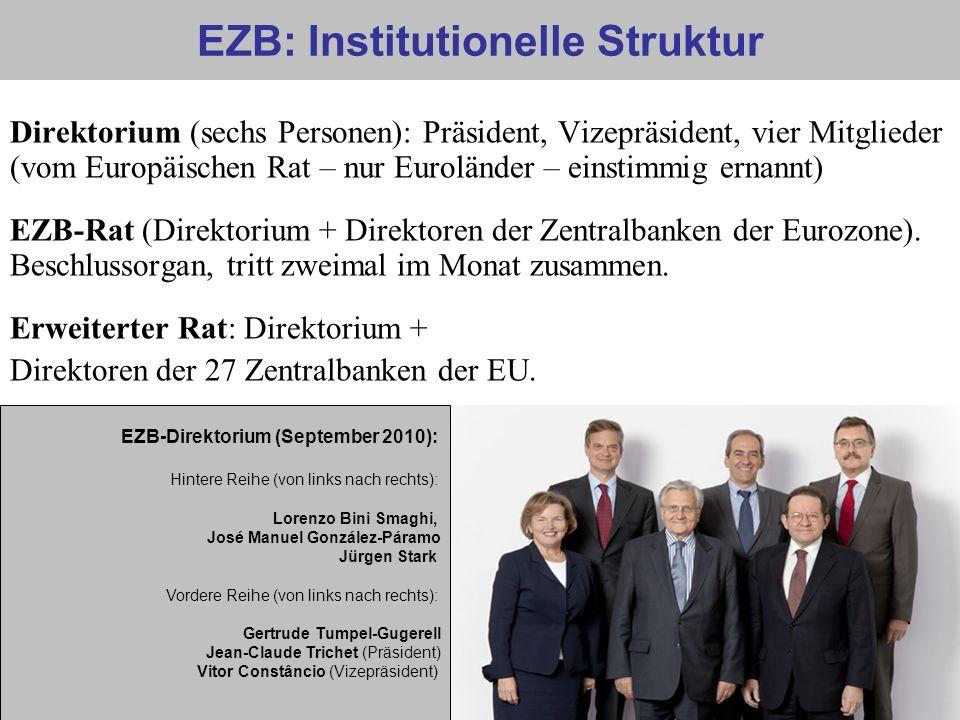 EZB: Institutionelle Struktur