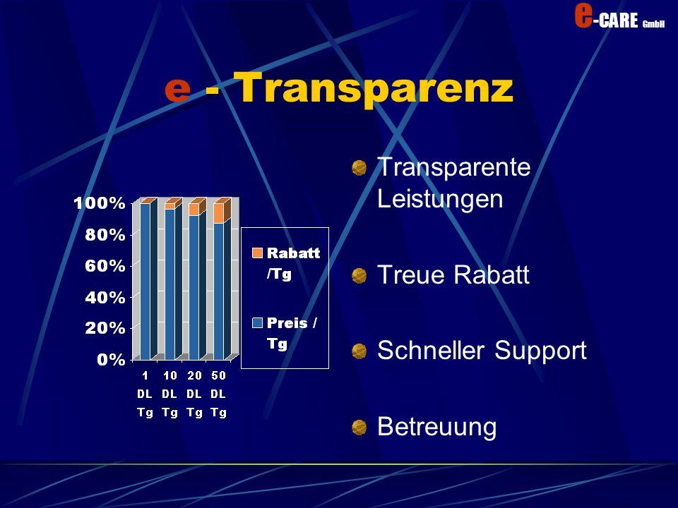 e - Transparenz Transparente Leistungen Treue Rabatt Schneller Support