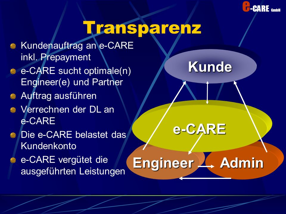 Transparenz Kunde e-CARE Engineer Admin