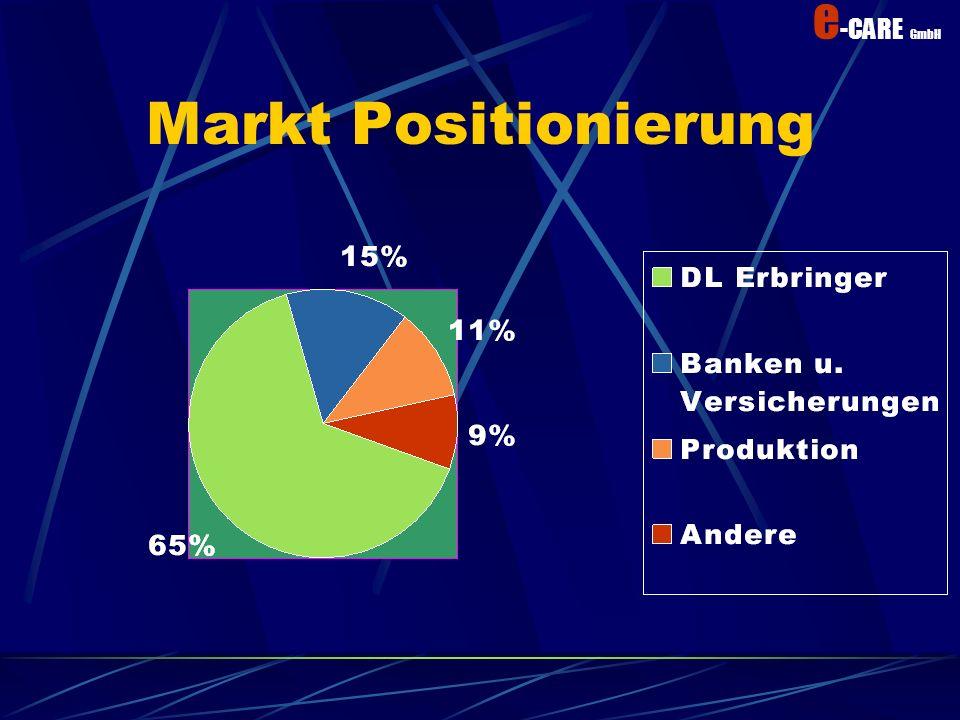 Markt Positionierung