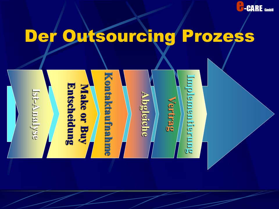 Der Outsourcing Prozess