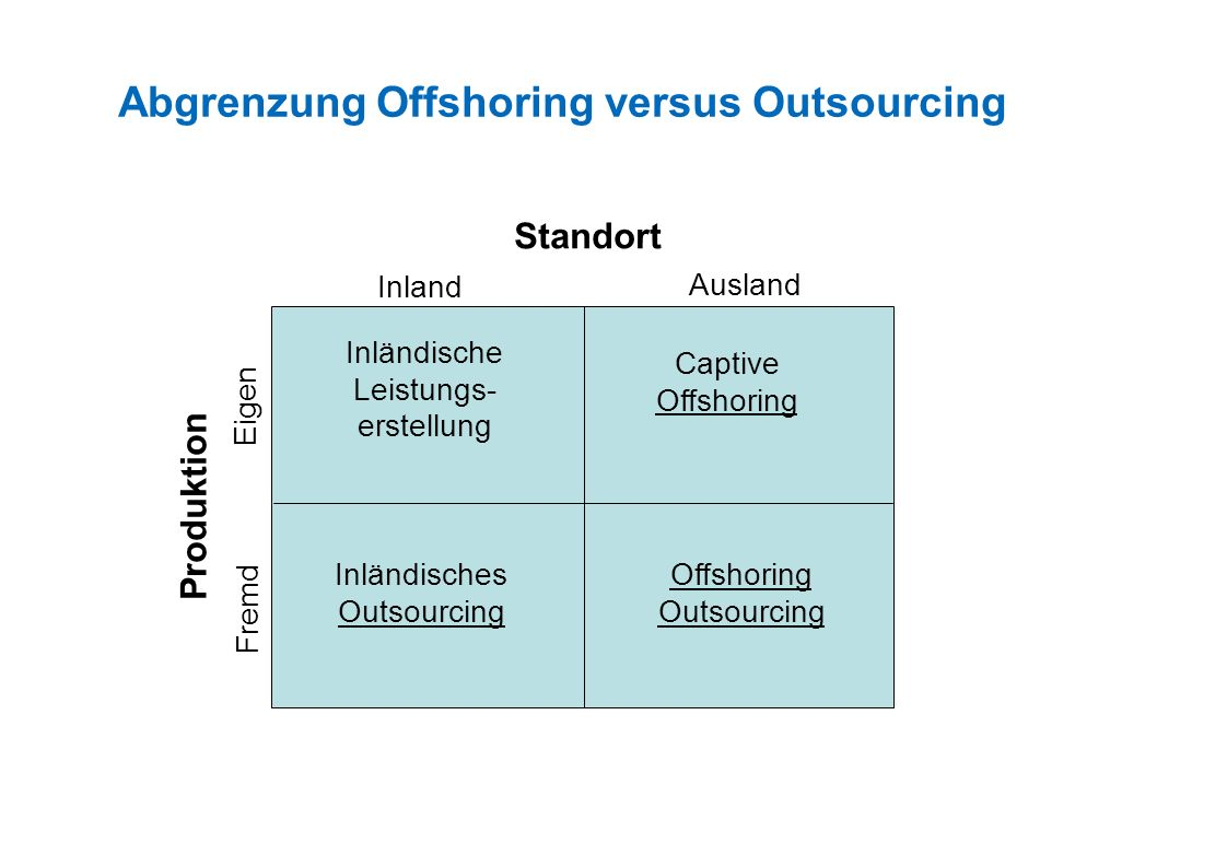 Abgrenzung Offshoring versus Outsourcing
