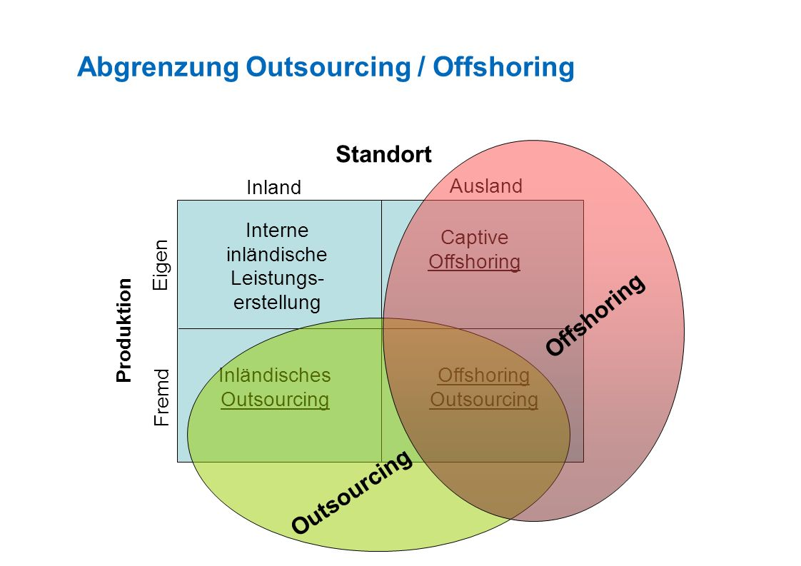 Abgrenzung Outsourcing / Offshoring