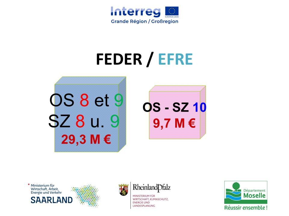 FEDER / EFRE OS 8 et 9 SZ 8 u. 9 29,3 M € OS - SZ 10 9,7 M €