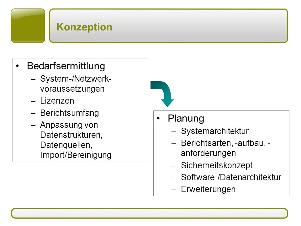 Konzeption Bedarfsermittlung Planung System-/Netzwerk-voraussetzungen