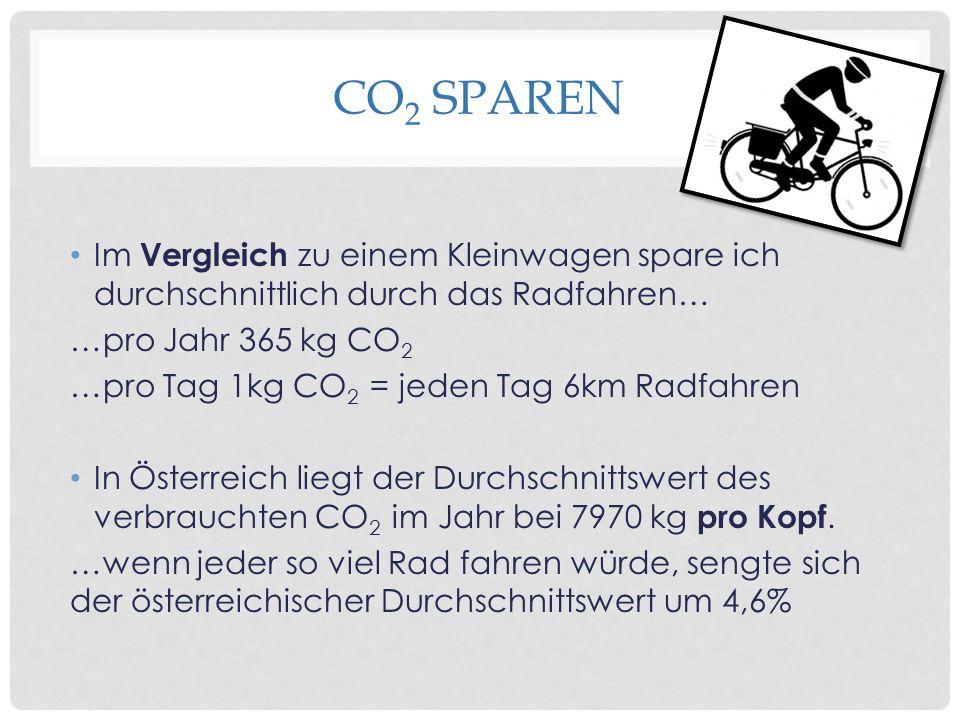 CO2 sparen Im Vergleich zu einem Kleinwagen spare ich durchschnittlich durch das Radfahren… …pro Jahr 365 kg CO2.
