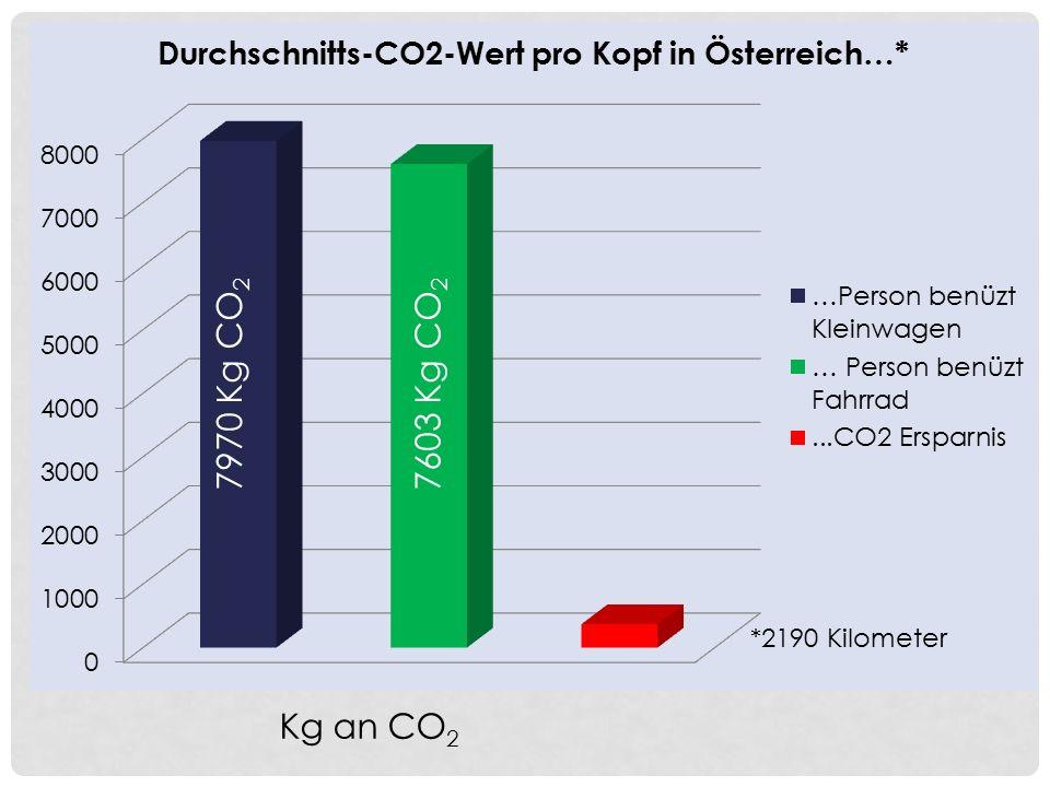 7970 Kg CO2 7603 Kg CO2 Kg an CO2