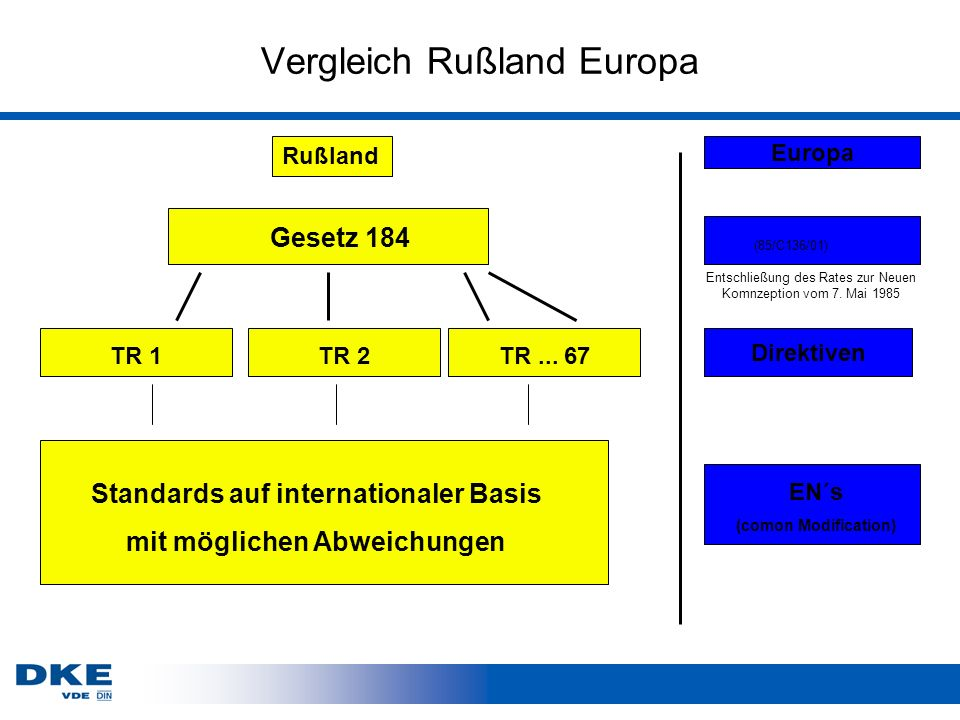 Vergleich Rußland Europa