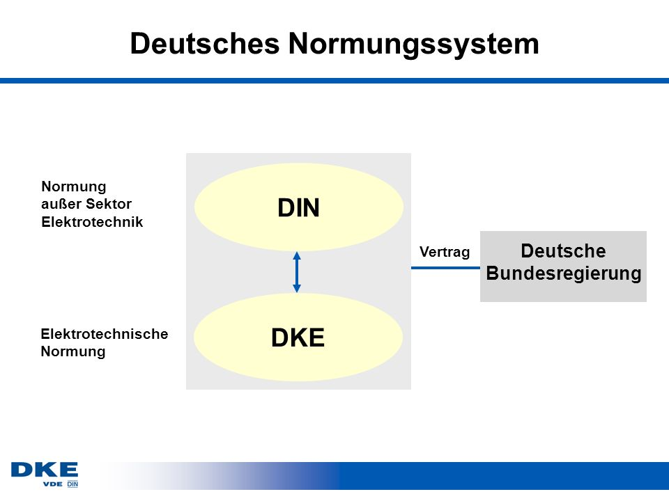 Deutsches Normungssystem
