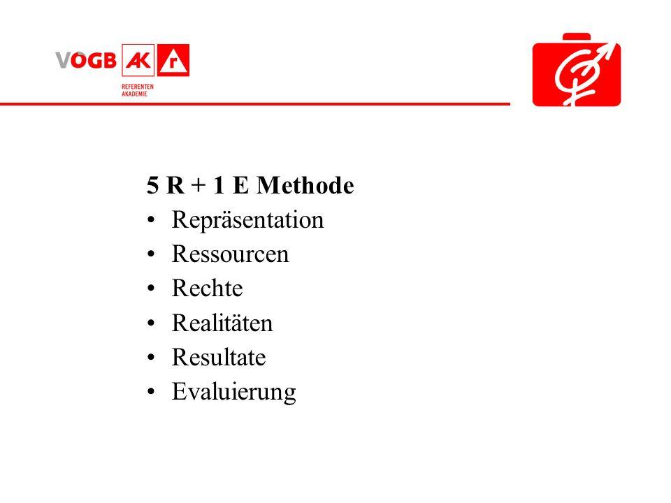 5 R + 1 E Methode Repräsentation Ressourcen Rechte Realitäten Resultate Evaluierung