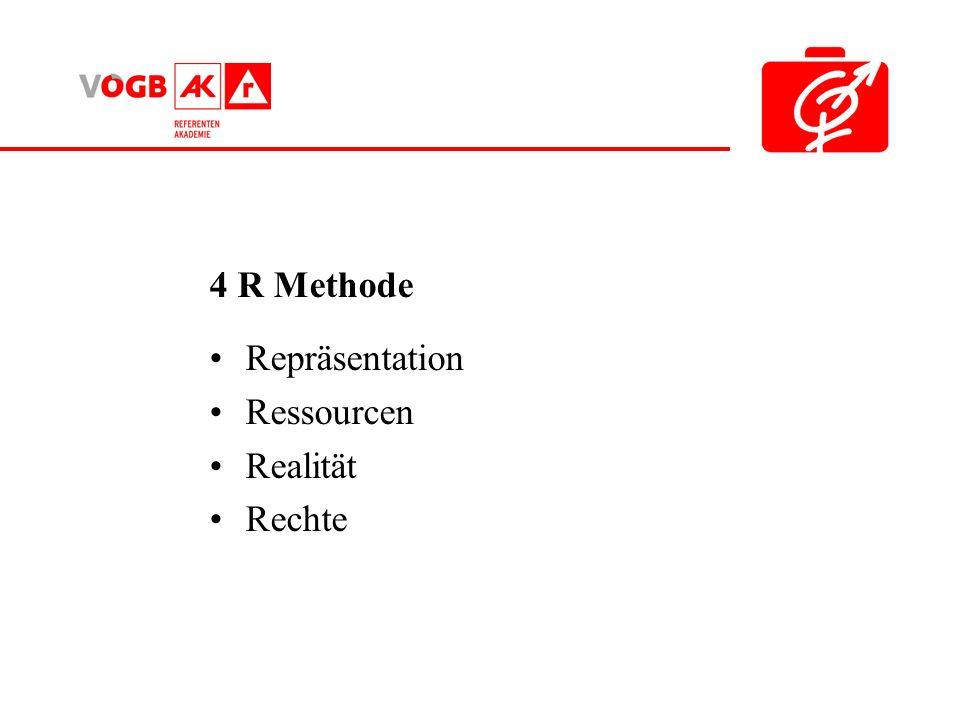 4 R Methode Repräsentation Ressourcen Realität Rechte