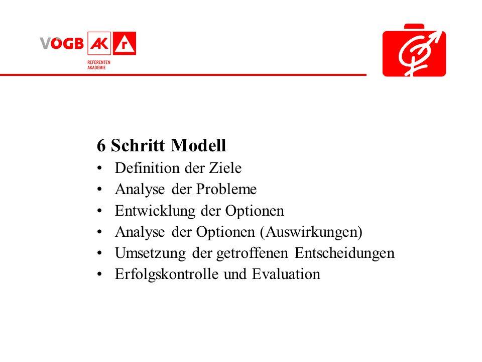 6 Schritt Modell Definition der Ziele Analyse der Probleme