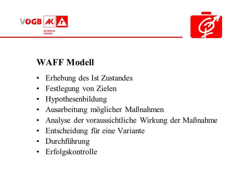 WAFF Modell Erhebung des Ist Zustandes Festlegung von Zielen
