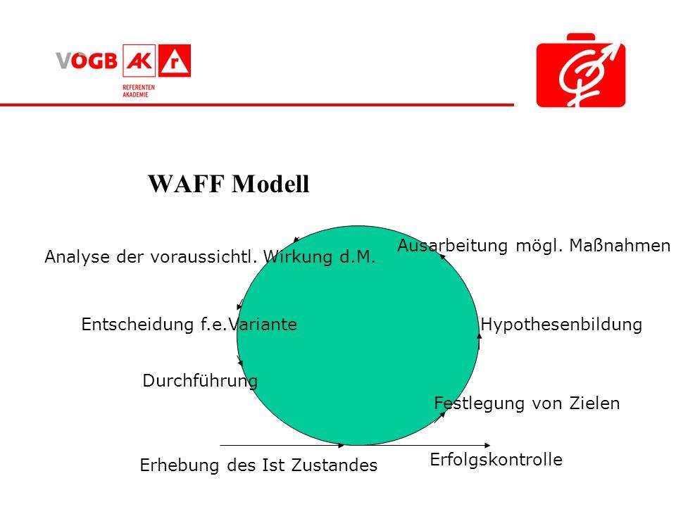 WAFF Modell Ausarbeitung mögl. Maßnahmen