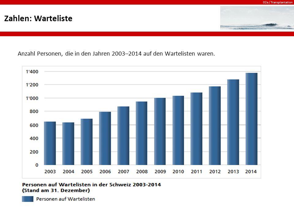 Zahlen: Warteliste Anzahl Personen, die in den Jahren 2003–2014 auf den Wartelisten waren.
